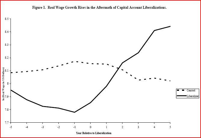 Reallönens utveckling före och efter avreglering