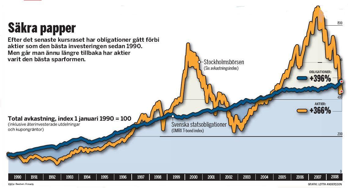 aktier på lång sikt