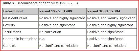 skuldavskrivning
