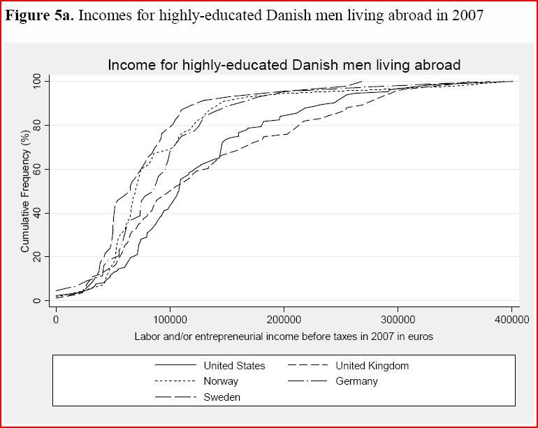 inkomst_danskar